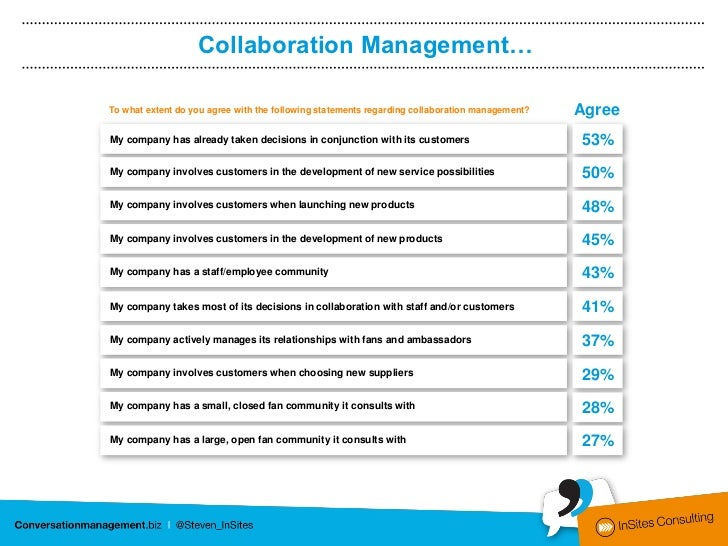 Collaboration Management…To what extent do you agree with the following statements regarding collaboration management?   A...