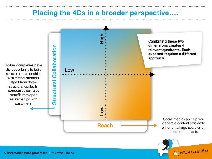 Placing the 4Cs in a broader perspective….                                                                     20%*       ...