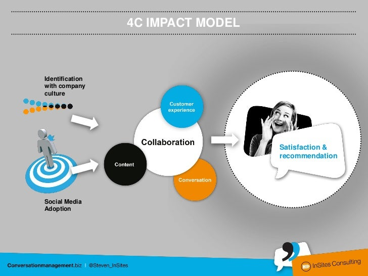 A close fit in values and socialmedia adoption have an impacton 4C integration, which in theirturn have an impact onsatisf...