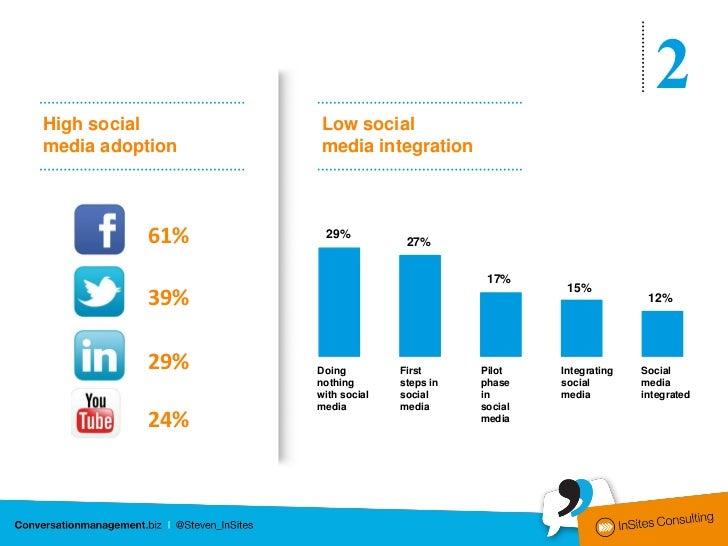 2High social            Low socialmedia adoption         media integration          61%            29%                    ...