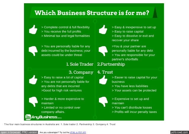 TYPES OF BUSINESS STRUCTURES EBOOK