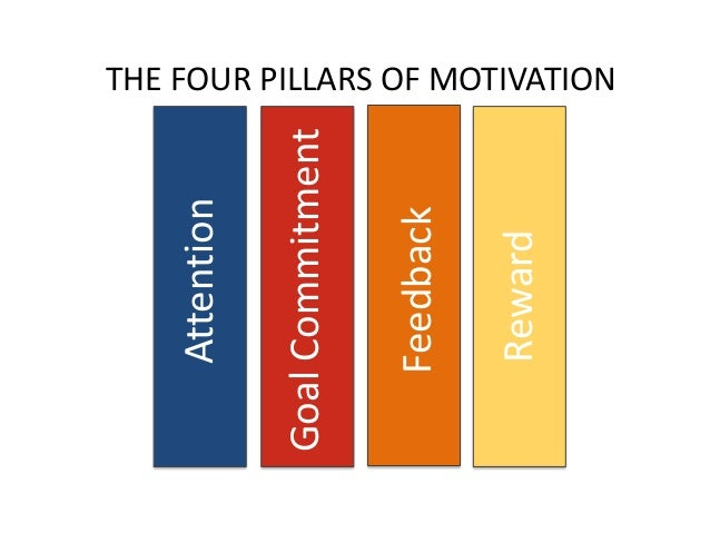 THE FOUR PILLARS OF MOTIVATION Attention GoalCommitment Feedback Reward