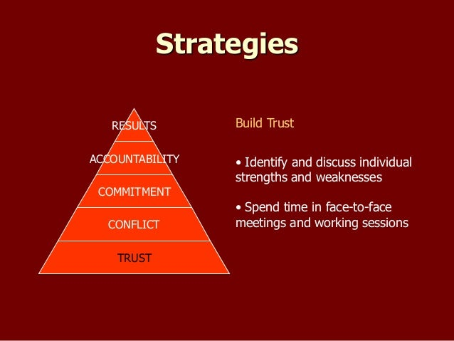 The 5 Dysfunctions of a Team