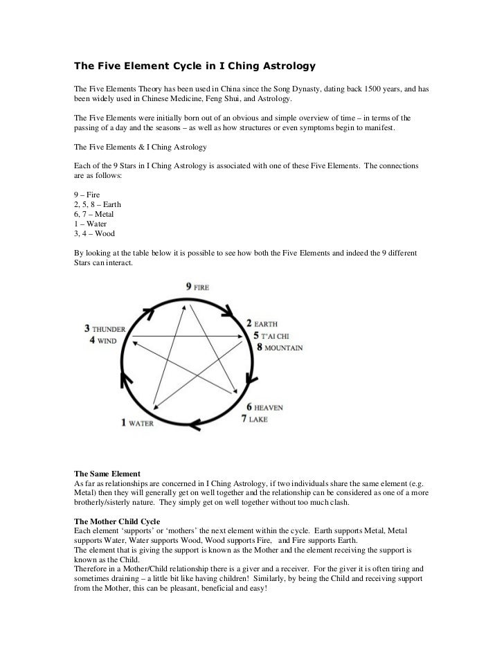 The Five Element Cycle in I Ching AstrologyThe Five Elements Theory has been used in China since the Song Dynasty, dating ...