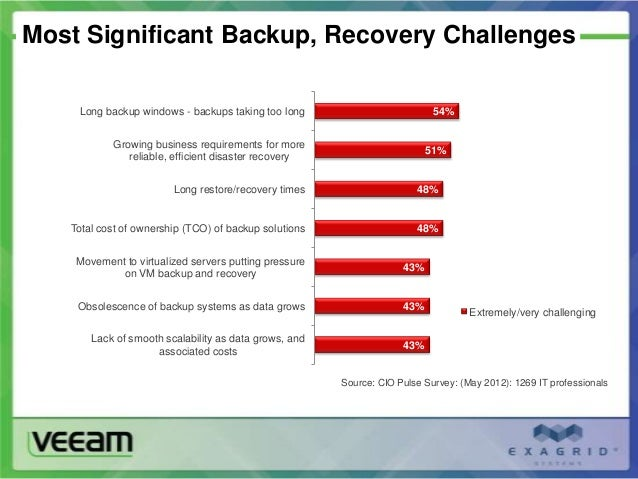 The 5 Keys to Virtual Backup Excellence