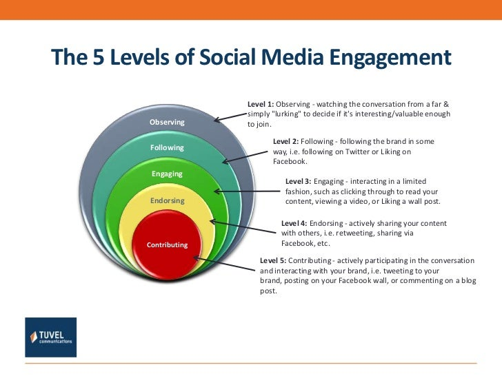0c4c540df4f39a The 5 Levels of Social Media Engagement<br />1<br />