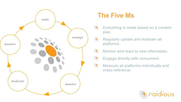the five ms