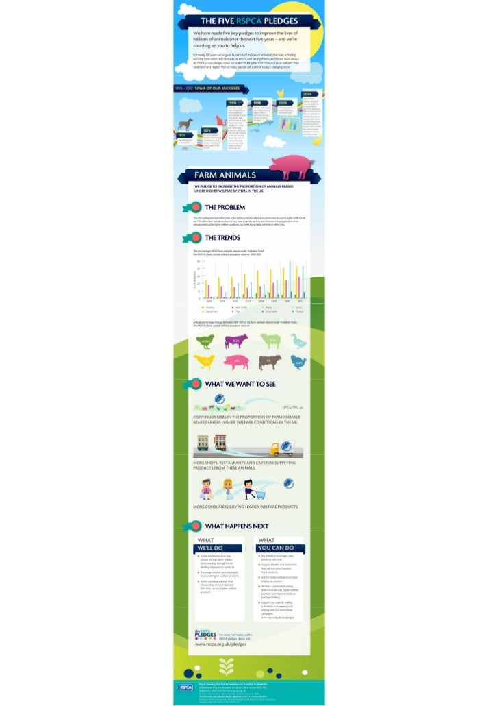 RSPCA -  5 pledges: Farm Animals
