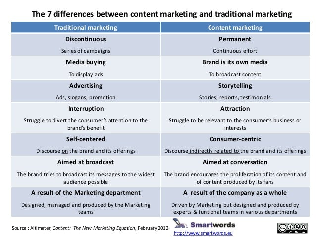 The 7 differences between content marketing and traditional marketing                   Traditional marketing             ...