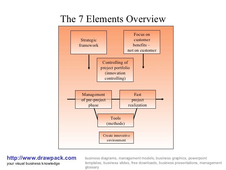 The 7 Elements Overview http://www.drawpack.com your visual business knowledge business diagrams, management models, busin...