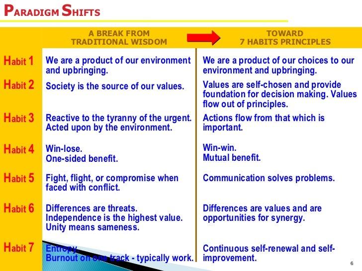 The 7 Habits Of Steven Covey For Bni Members
