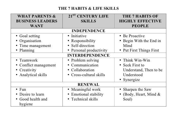 21C life skills by Ilmar (Gil) Raudsep