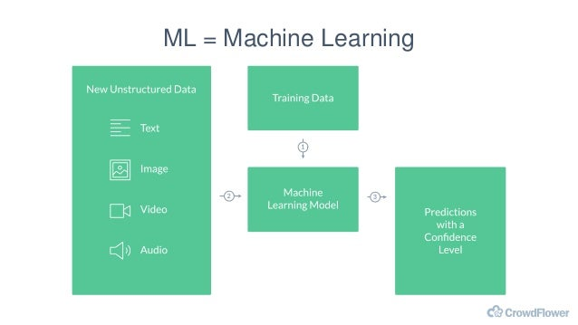 Data Scientists Compute Data Storage Machine Learning in the Cloud