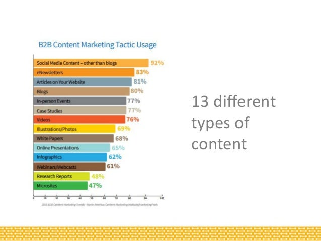 The 7 Types of B2B Copywriter… and how the wrong one can destroy your campaign Slide 3