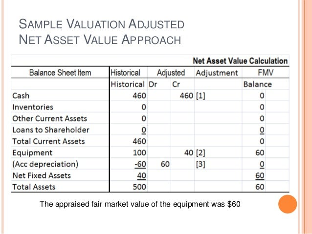 How to calculate the net asset value: 11 steps (with pictures).