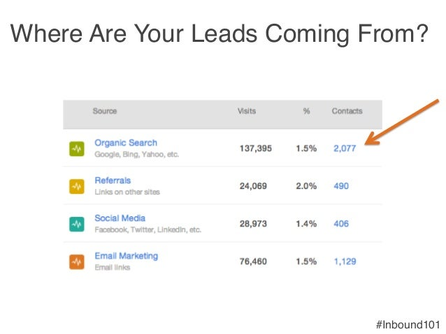 #Inbound101! Where Are Your Leads Coming From?!