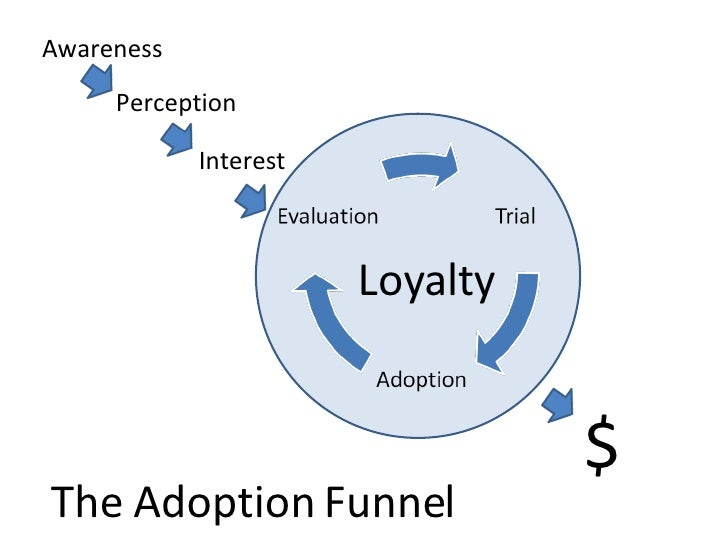 Awareness Interest Perception Loyalty $ The Adoption Funnel
