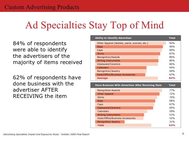 designwrite advertising specialties
