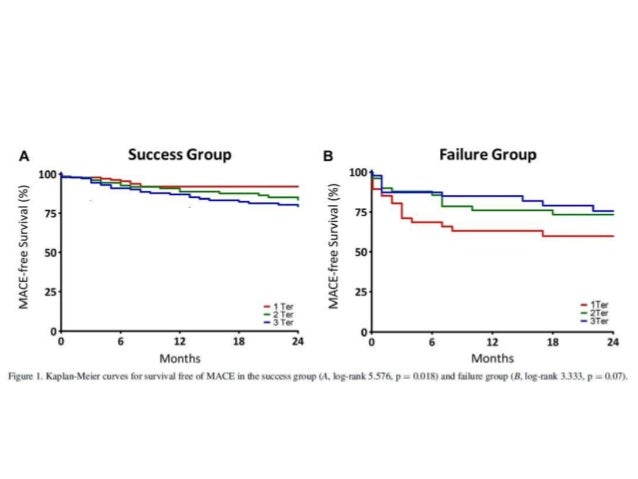 The age, creatinine, and ejection fraction score to risk