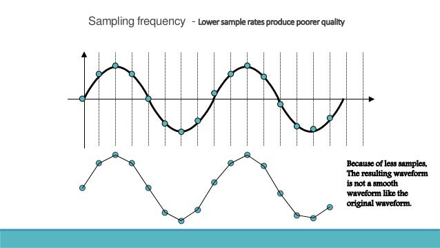 Sampling frequency - Lowersamplerates producepoorerquality Because of less samples, The resulting waveform is not a smooth...