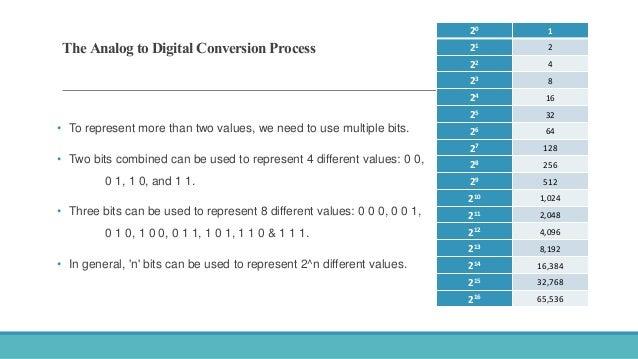 The analog to digital conversion process Slide 3