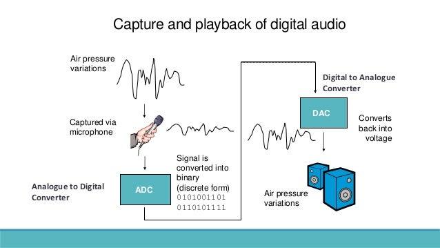 Capture and playback of digital audio Air pressure variations Captured via microphone Air pressure variations ADC Signal i...