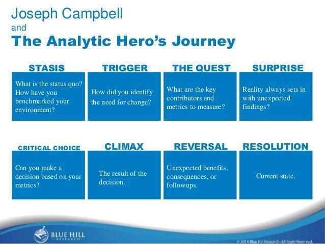 The Analytic Hero's Journey Slide 2