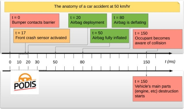 The anatomy of a car crash