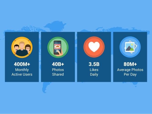 400M+  Monthly Active Users     3.5B Likes Daily  80M+  Average Photos Per Day