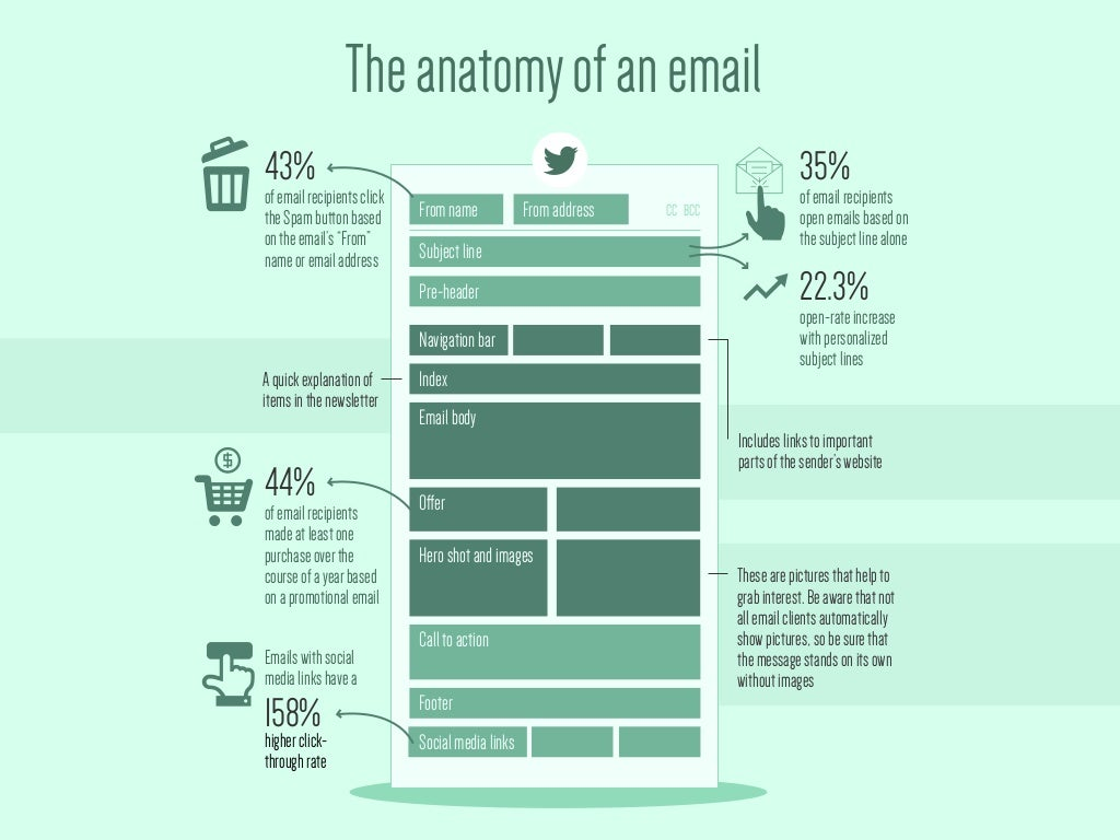 The anatomy of a perfect email account