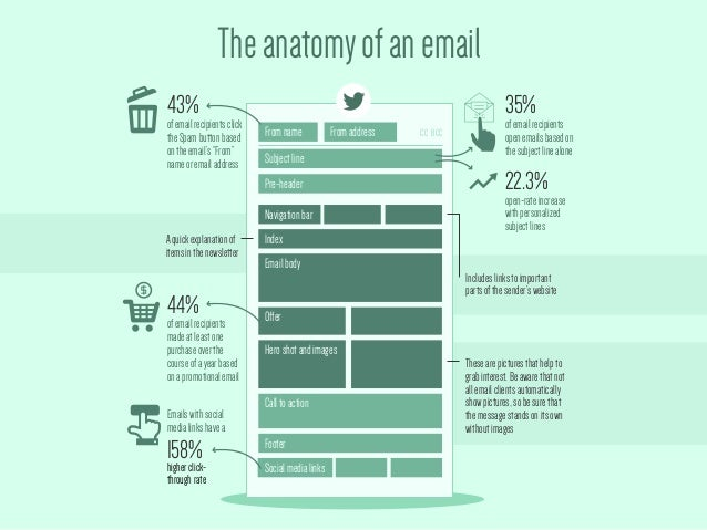 Beautiful Anatomy Of An Email Address Composition - Image of ...