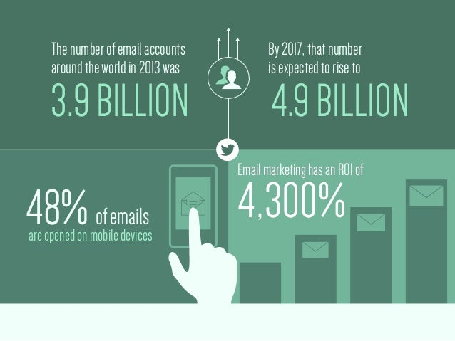 The number of email accounts  around the world in 2013 was  3.9 BILLION  By 2017, that number  is expected to rise to  4.9...