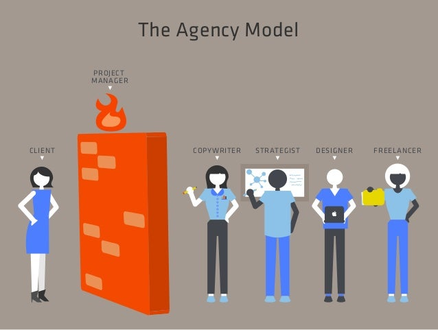 The Agency Model  FREELANCER  ^  DESIGNER  ^  STRATEGIST  ^  COPYWRITER  ^  CLIENT  ^  PROJECT  MANAGER  ^