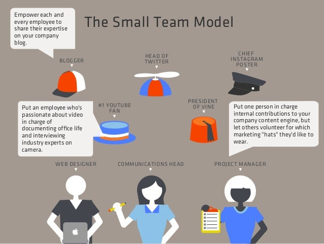 The Anatomy of the Corporate Content Team: 5 Models to Inspire Your Team's Structure Slide 26