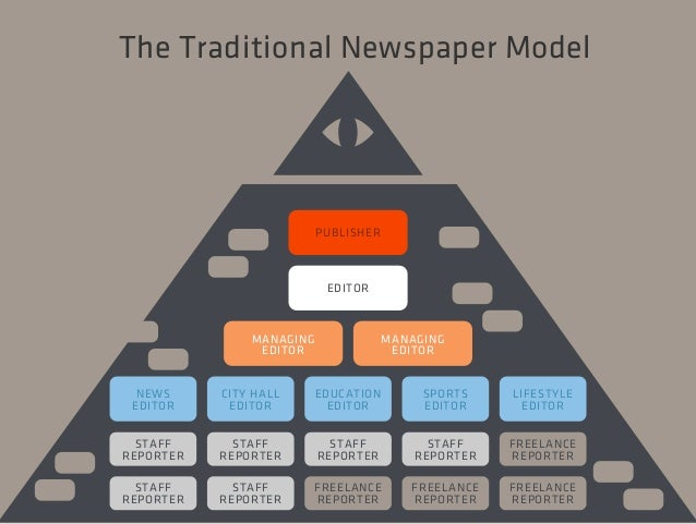 The Traditional Newspaper Model  MANAGING  EDITOR  MANAGING  EDITOR  PUBLISHER  NEWS  EDITOR  STAFF  REPORTER  STAFF  REPO...