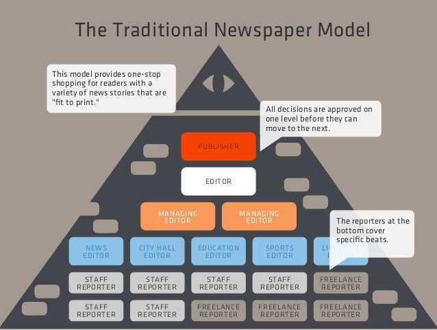 Modern journalism: In search of a business model