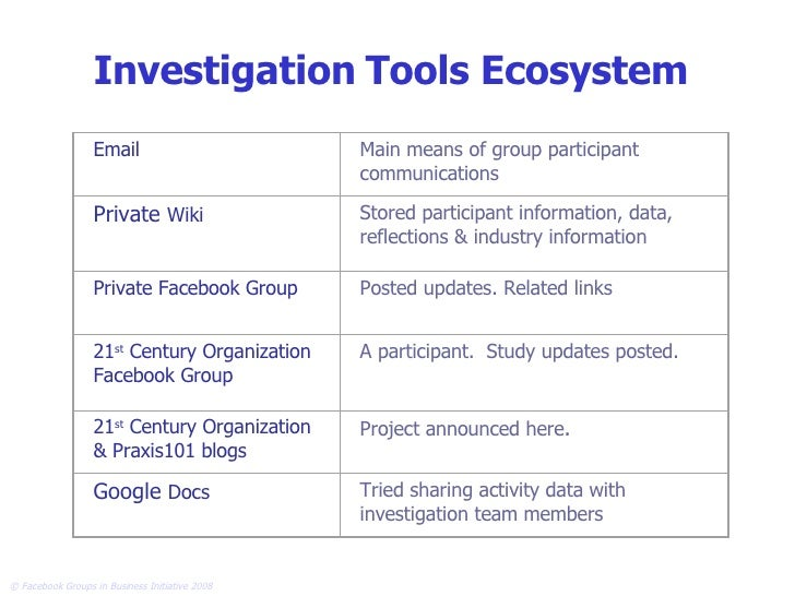 Investigation   Tools Ecosystem Email Main means of group participant communications Private  Wiki Stored participant info...