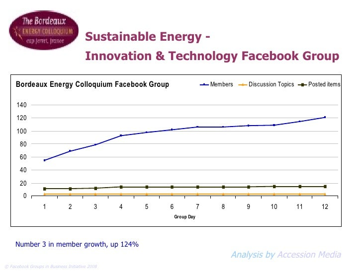 Number 3 in member growth, up 124% Sustainable Energy - Innovation & Technology Facebook Group Analysis by  Accession Media