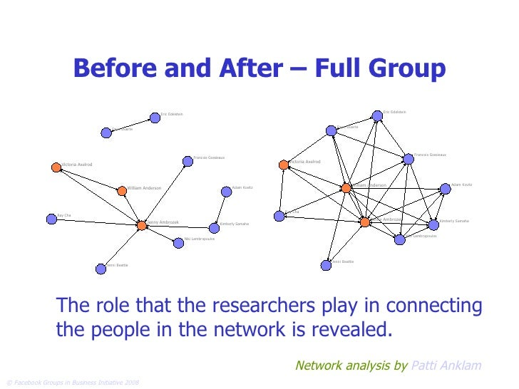 Before and After – Full Group The role that the researchers play in connecting the people in the network is revealed. Netw...