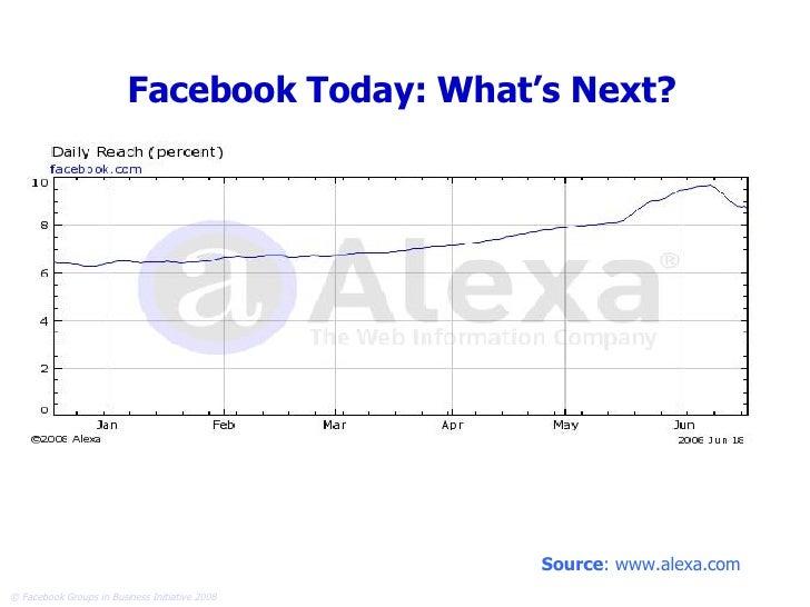 Facebook Today: What's Next? Source : www.alexa.com