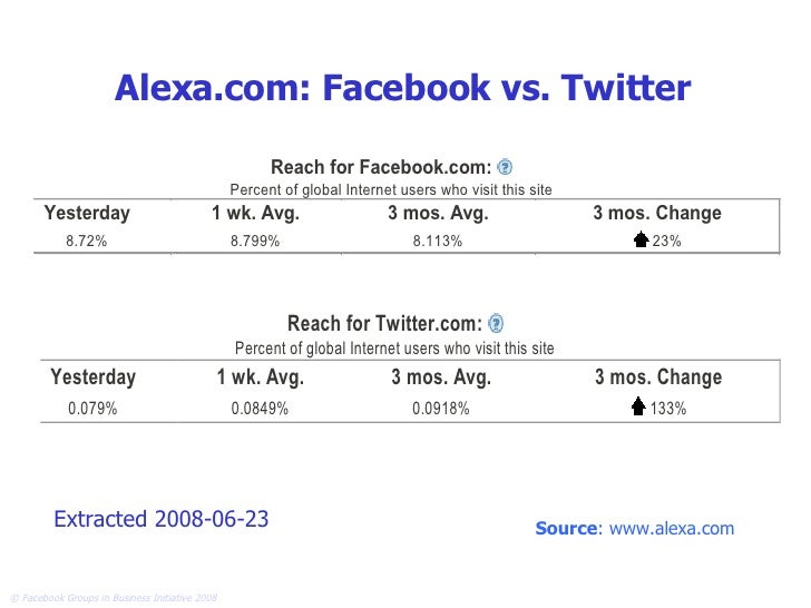Alexa.com: Facebook vs. Twitter Extracted 2008-06-23 Source : www.alexa.com