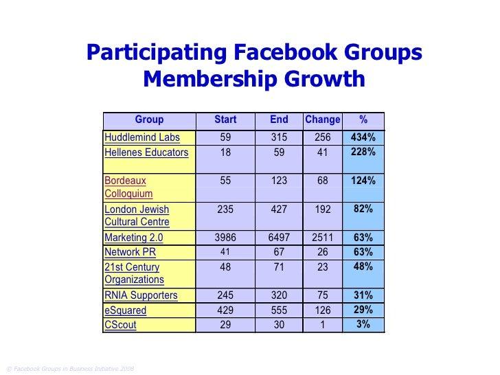Participating Facebook Groups Membership Growth