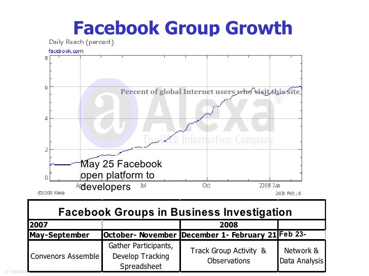 Facebook Group Growth Percent of global Internet users who visit this site May 25 Facebook open platform to developers