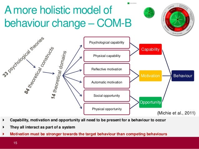 behaviour change model reflection Springerlink search home contact us log in demonstrating for the first time to our knowledge that a sequential reflective model of behaviour contributes to understanding clinician behaviour towards a theory of intentional behaviour change: plans, planning and self-regulation.