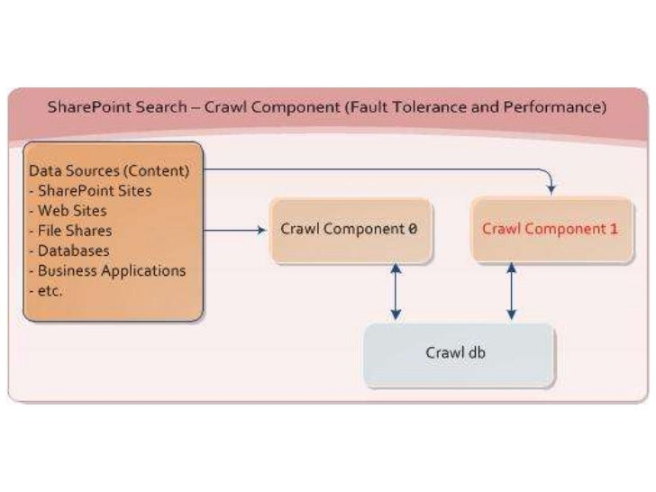 the architecture of search in sharepoint 2010 microsoft sharepoint server sharepoint 2010 search diagram #41