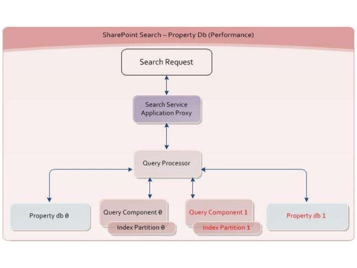 The Architecture Of Search In Sharepoint 2010