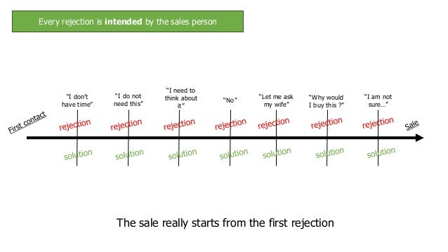 The Art Of Straight Line Persuasion : How to master the art of selling