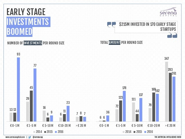 @serenacapwww.serenacapital.com | EARLY STAGE INVESTMENTS BOOMED $215M INVESTED IN 170 EARLY STAGE STARTUPS 13 29 16 6 7 1...