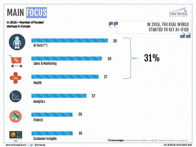 AI Tech (*) 30 Sales & Marketing Health Analytics Customer Insights Fintech 28 27 22 19 20 31% *AI technologies include al...