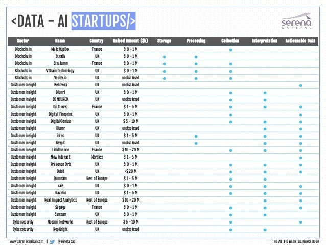 <DATA - AI STARTUPS/> @serenacapwww.serenacapital.com | Sector Name Country Raised Amount ($k) Storage Processing Collecti...